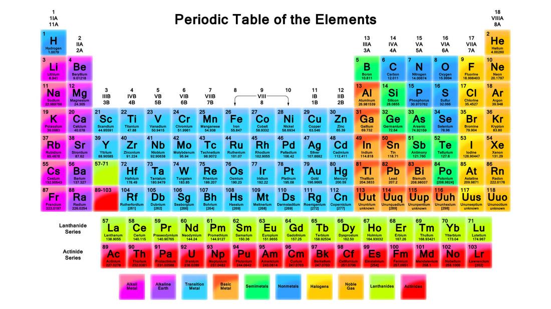 The Periodic Table Home